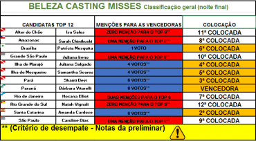 classificacao-noite-final